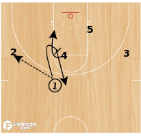 Basketball Play - Ohio State Ball Screen X Screen