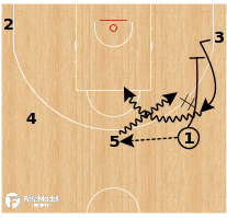 Basketball Play - Boston Celtics: 5 Out SAME Motion