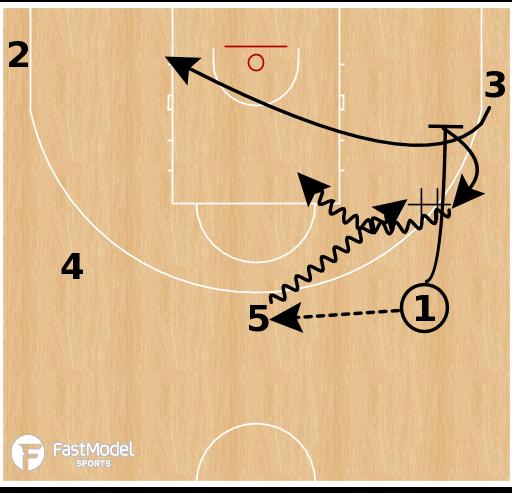 Basketball Play - Boston Celtics: 5 Out SAME Motion