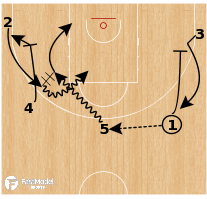Basketball Play - Boston Celtics: 5 Out Reverse Motion
