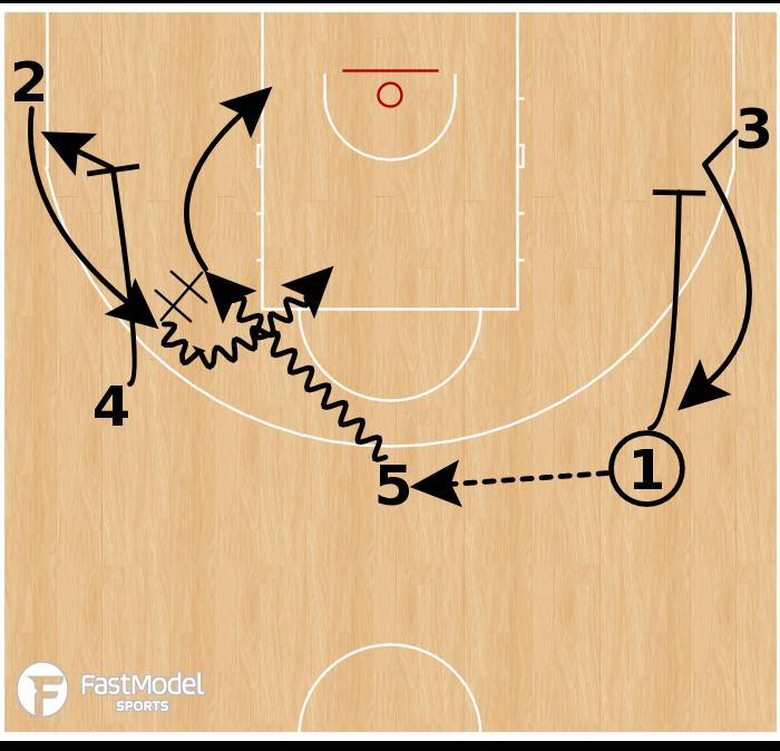 Basketball Play - Boston Celtics: 5 Out Reverse Motion