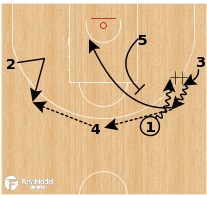 Basketball Play - Boston Celtics: DHO Shuffle Stagger Iverson