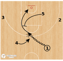 Basketball Play - Boston Celtics: DHO Trail Rip Trap