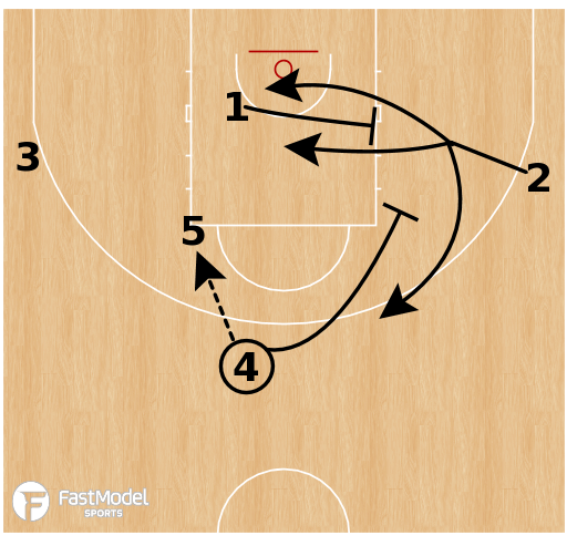 Basketball Play - Boston Celtics: DHO Trail Rip Trap