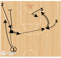 Basketball Play - Boston Celtics: Pin Pistol Sweep