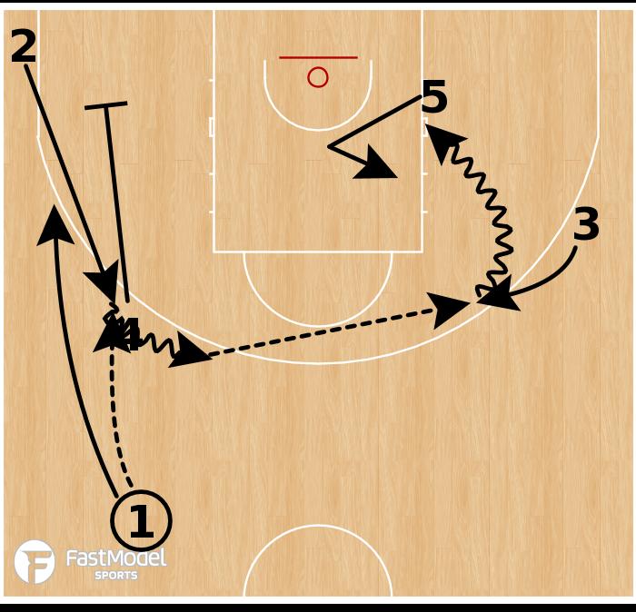 Basketball Play - Boston Celtics: Pin Pistol Sweep