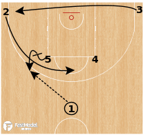 Basketball Play - Boston Celtics: Over Under DBL Pin