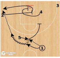 Basketball Play - Boston Celtics: Guard Get Trap