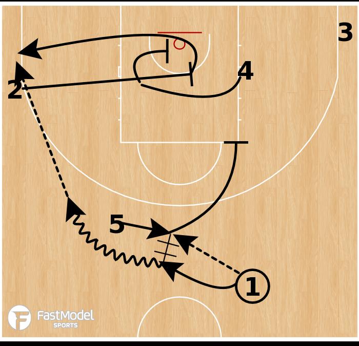 Basketball Play - Boston Celtics: Guard Get Trap