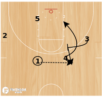 Basketball Play - Ohio State's 4 man STS