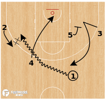 Basketball Play - Boston Celtics: Trail Push DHO Mid