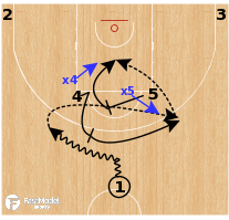Basketball Play - Horns Flare Punch (Vs Switch)