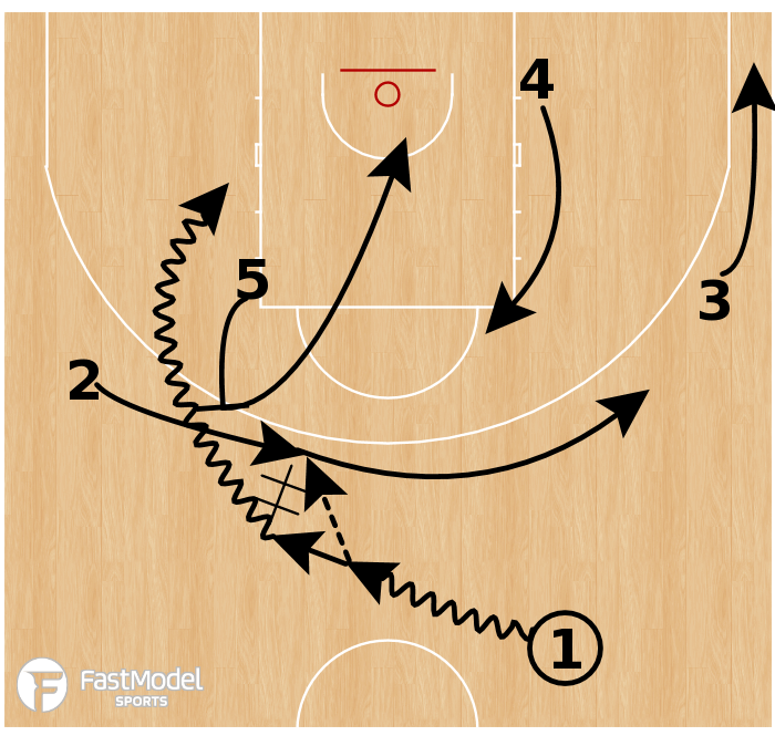 Basketball Play - Boston Celtics: Guard Get Step-Up Roll Replace