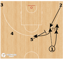 Basketball Play - Houston Rockets: Pistol Flare Re-Screen