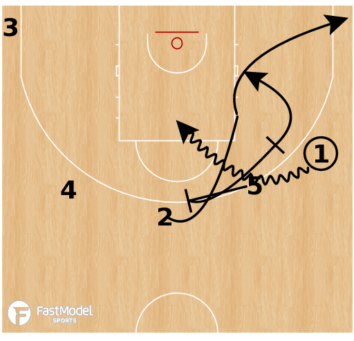 Basketball Play - Houston Rockets: Pistol Flare Re-Screen