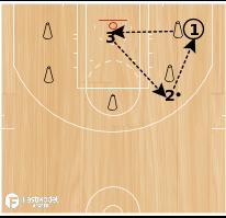 Basketball Play - 15 min Drill