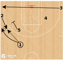 "Basketball Play - Boston Celtics - ""Point 2"""