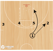 Basketball Play - Vegas Double--Three Point Special