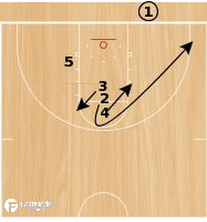 Basketball Play - Circle BLOB