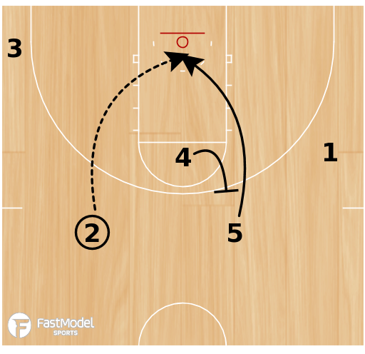 Basketball Play - Wisconsin Triangle Punch
