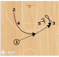 Basketball Play - Wing Loop Elevator