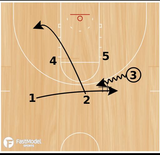 Basketball Play - Wing Loop Elevator