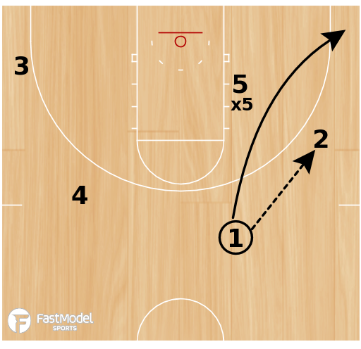 Basketball Play - Post Feed Reversal Drill