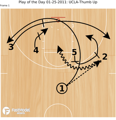 Basketball Play - Play of the Day 01-25-2011: UCLA-Thumb Up