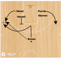 Basketball Play - NC State High Post Option