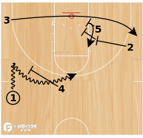 Basketball Play - Drag Double