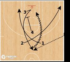Basketball Play - San Antonio Spurs - EOG Scissor 43 Go