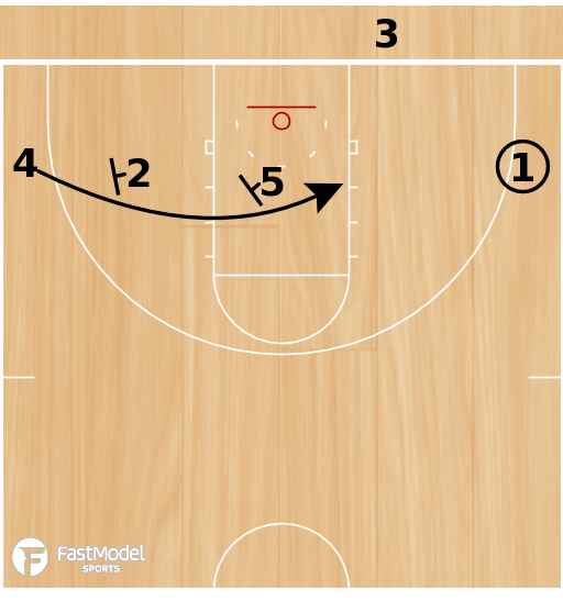 Basketball Play - Baseline Flat Double