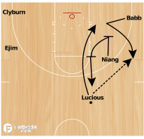 Basketball Play - Iowa State Backdoor Set