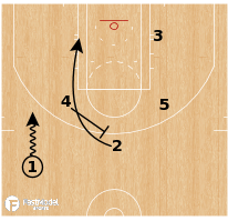 Basketball Play - Washington Wizards - Wedge Motion