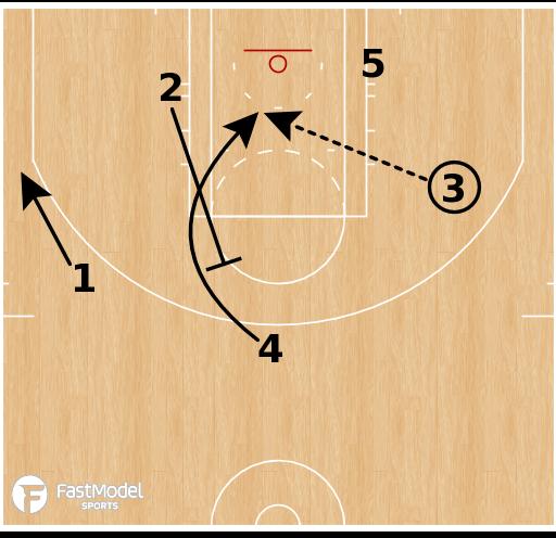 Basketball Play - Washington Wizards - Wedge Motion