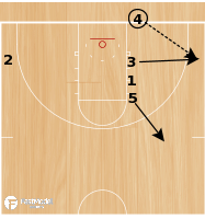 Basketball Play - Stack 3 Down Curl BLOB