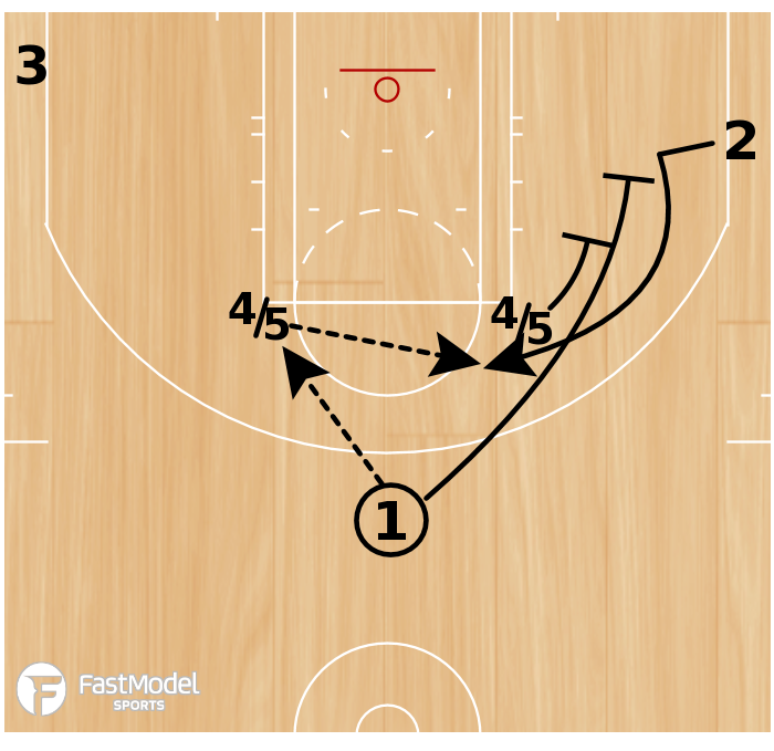 Basketball Play - Play of the Day 01-27-2011: Elbow- 2 Up
