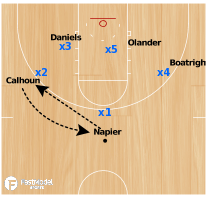 Basketball Play - UCONN Match-up Zone Set