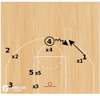 Basketball Play - Scola at the High Post