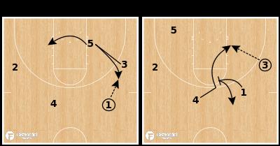 Basketball Play - Hoosiers Post Rub Iso