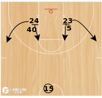 "Basketball Play - ""Ear Pull"" - Kansas High/Low Post Entry - Backscreen Lob"