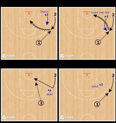 Basketball Play - QUAD - Passing - 2v1 Blast Cut