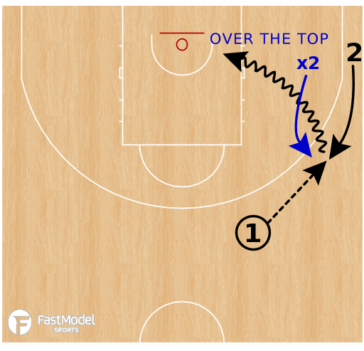 Basketball Play - QUAD - Passing - 2v1 Blast Cut