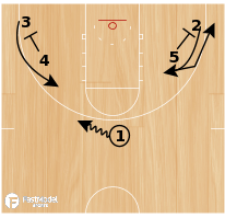 "Basketball Play - Texas Longhorns ""2-Man game"" - 'Get behind' action"
