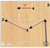 Basketball Play - Carolina Back Screen