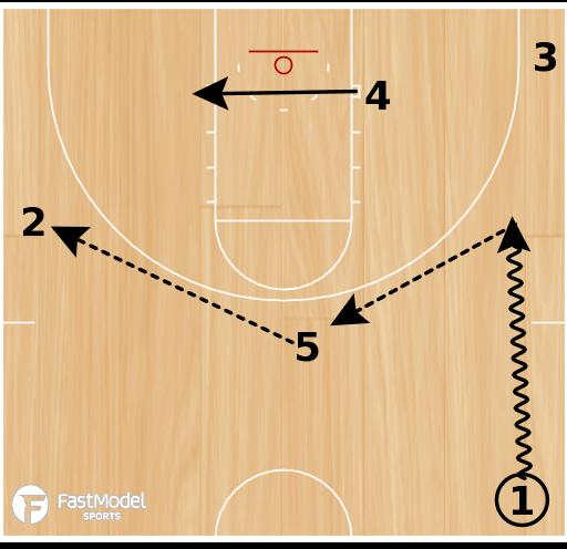 Basketball Play - Carolina Back Screen
