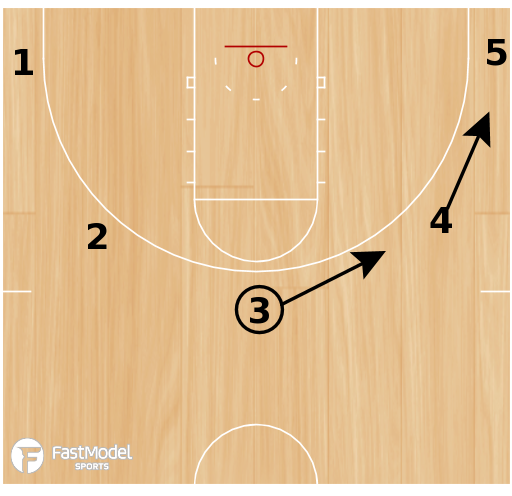 Basketball Play - 5 Spot In-a-Rows Shooting Drill