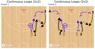 Basketball Play - Continuous Loops (2v2)