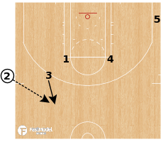 Basketball Play - Cleveland Cavaliers - EOG Iverson Lob