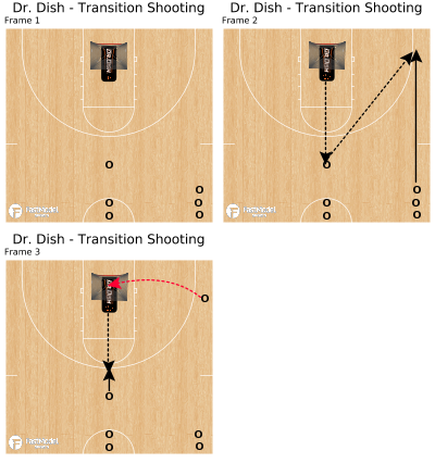 Basketball Play - Dr. Dish - Transition Shooting